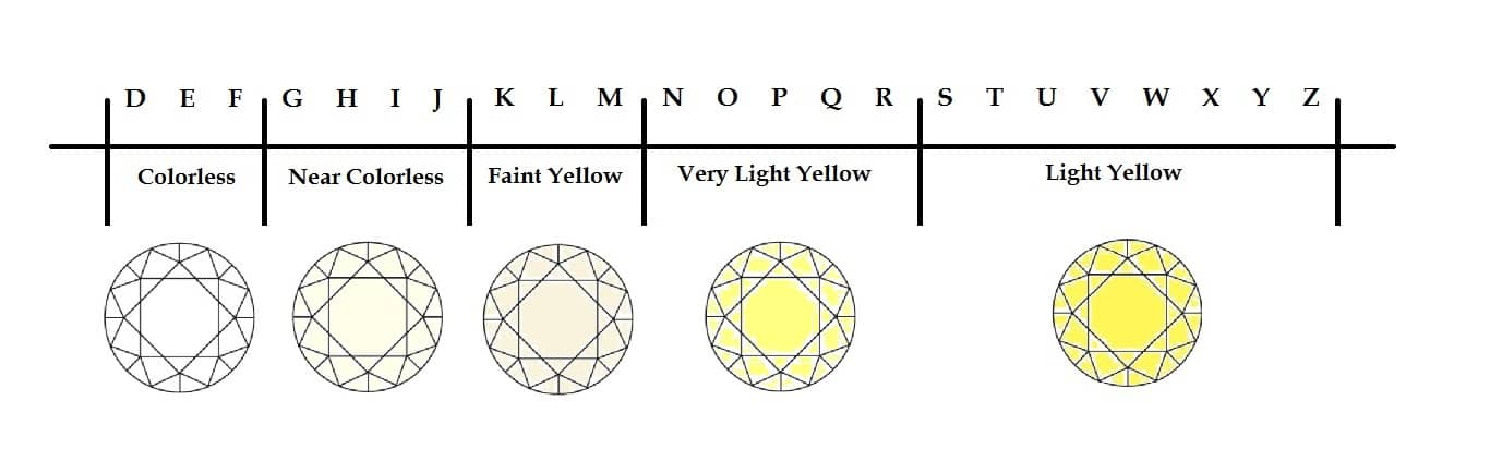 4cs-of-diamonds-color