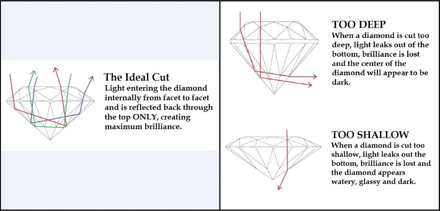 4cs-of-diamonds-cut